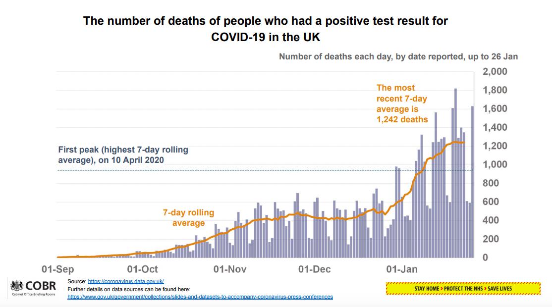 Covid data chart new