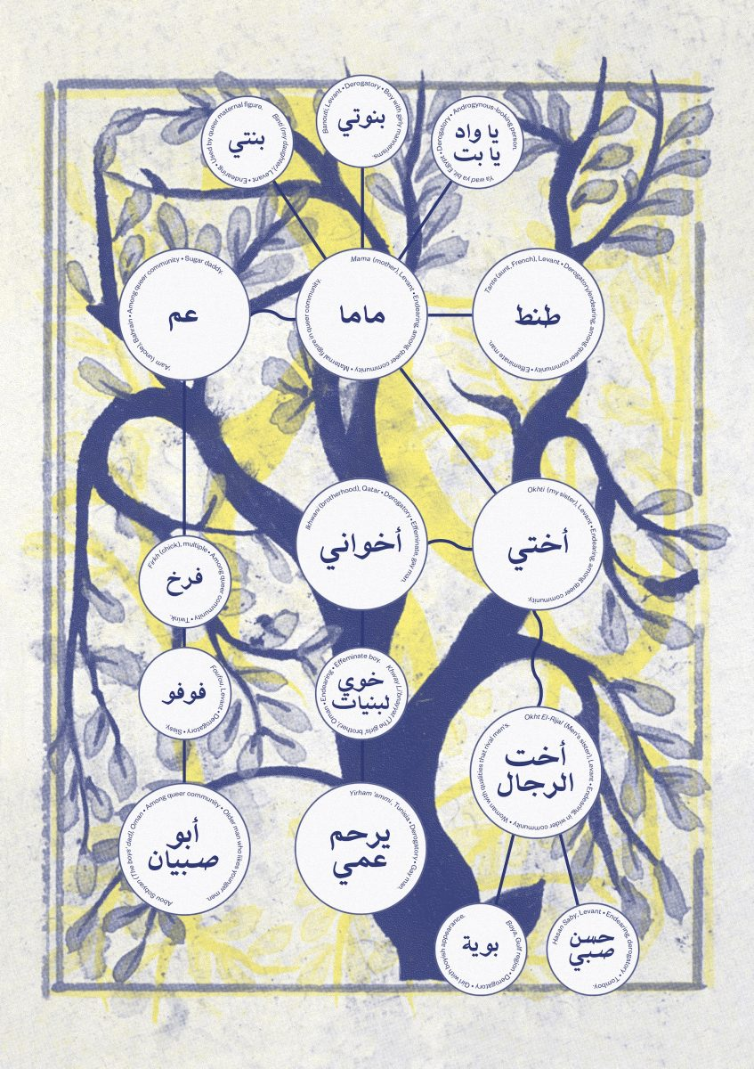 Marwan Kaabour, Speculative Queer Arab Family Tree, 2021. Courtesy of the artist